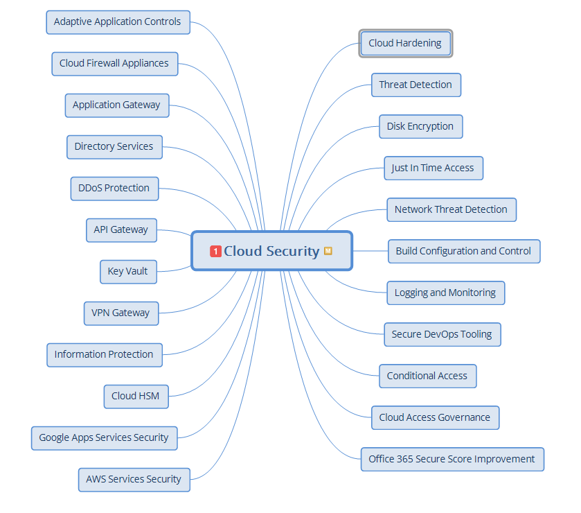 virtual ciso: cloud security architecture