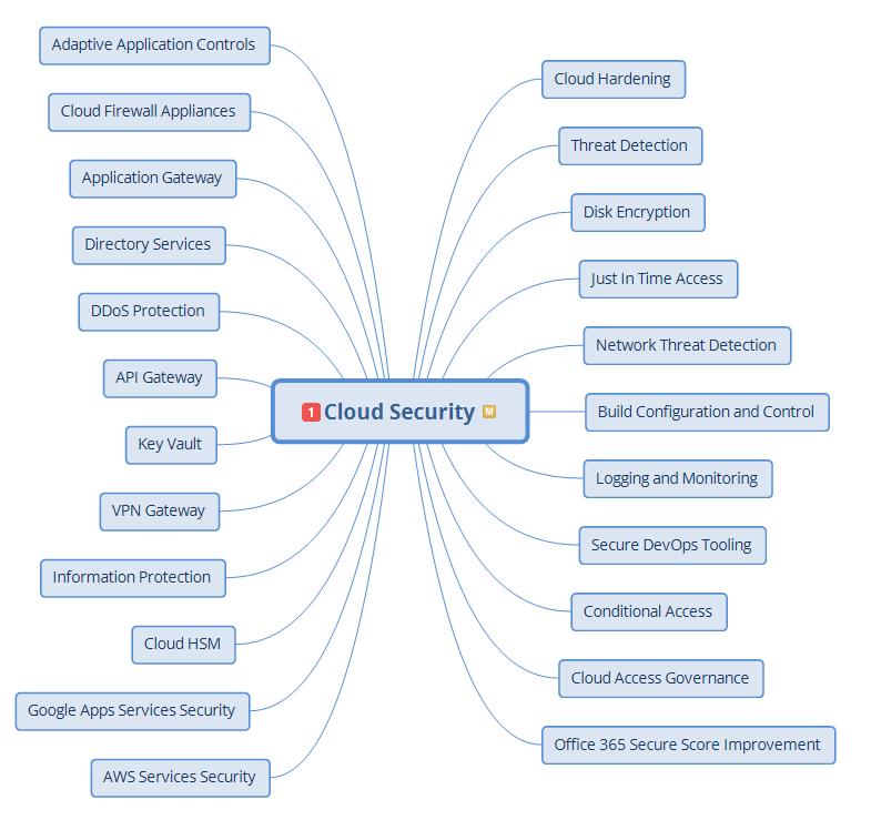 cloud security defensive measures